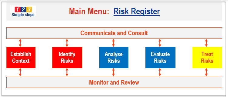 Risk management (and business continuity) consulting services