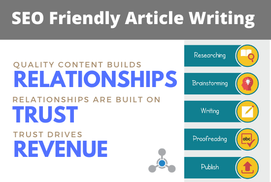 SEO Friendly Article Writing Service for your Blogs and Websites