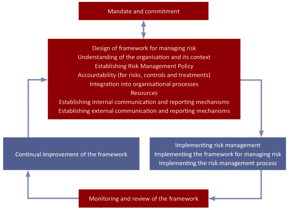 Scope a review of your Risk Management Framework