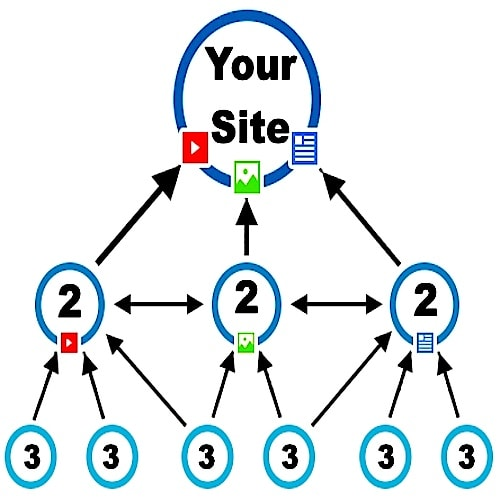 Multi-Platform Link PYRAMID | 3-Tiers of Custom CONTENT Creation + Submission Pointing to your Site