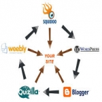 Manually create a link wheel of 12 web 2.0 sites with three pages of content